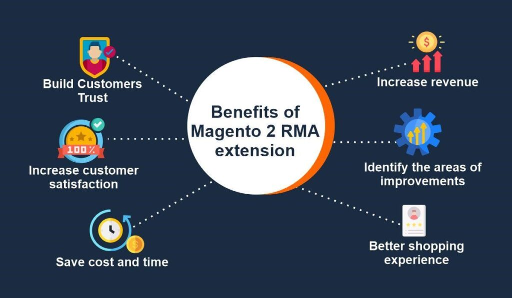 Take Advantage Of Magento 2 RMA Extension and Boost your Sale